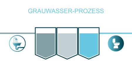 grauwasserprozess