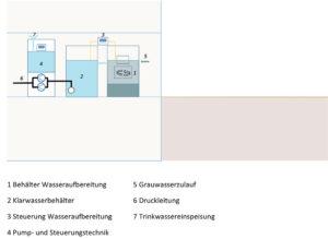 Direktsystem mit Innenbehälter