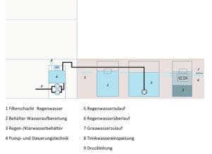 Hybridsystem mit Außenbehälter