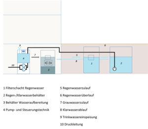Hybridsystem mit Innen- und Außenbehälter