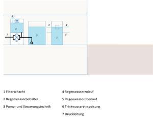 rwn_direktsystem-mit-innenbehaelter
