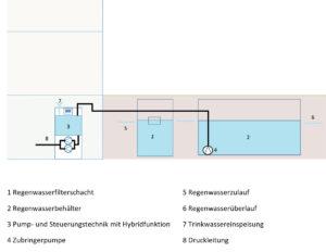 rwn_hybridsystem-mit-aussenbehaelter