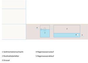 Regenwasserrückhaltung mit Außenbehälter mit Drossel